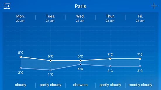 Ramalan Cuaca Pada Layar Dengan Solo Weather Android