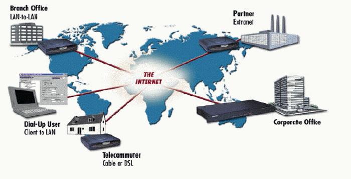 Cara Setting Dan Membuat Virtual Private Network-VPN Windows 7